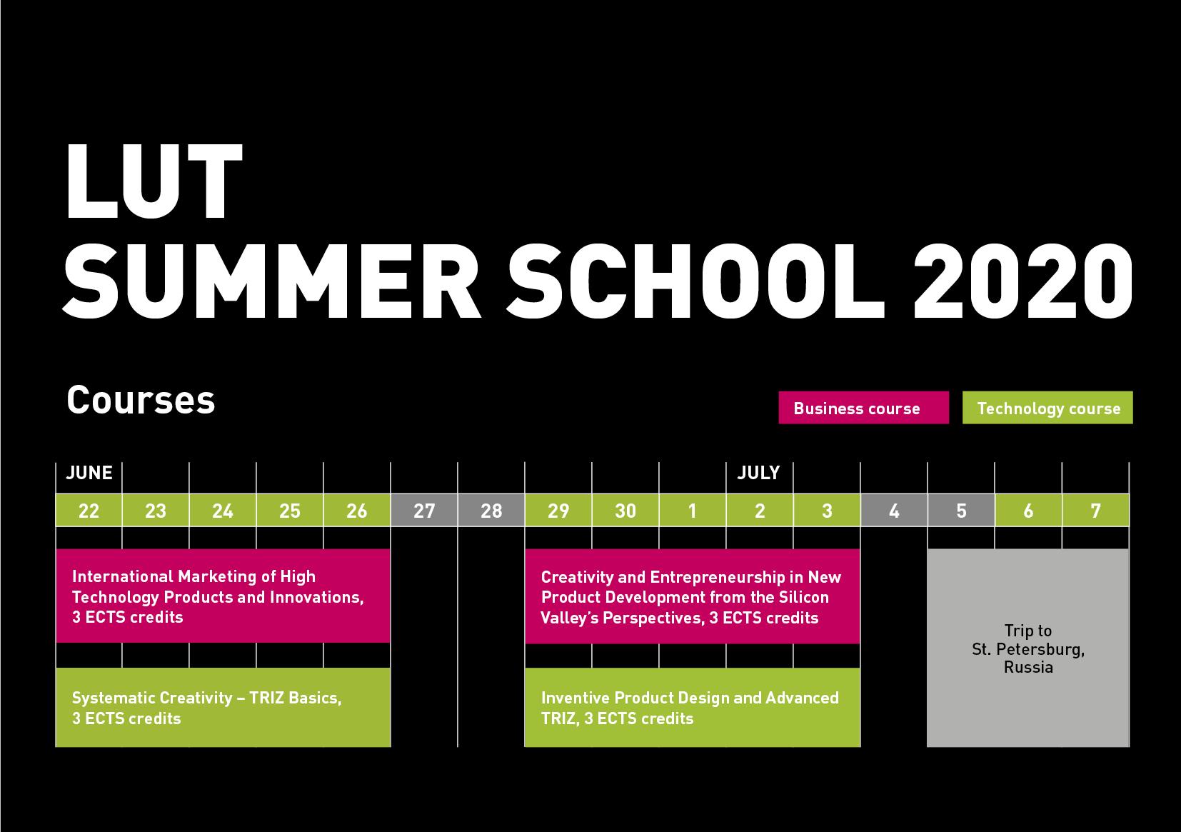 LUT Summer school diagram