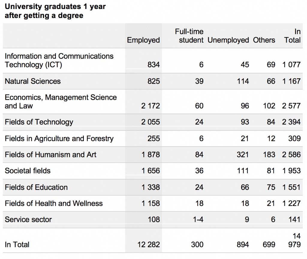 chart of study fields of university graduates