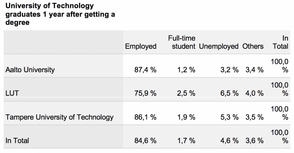 Statistics of graduates in technology field