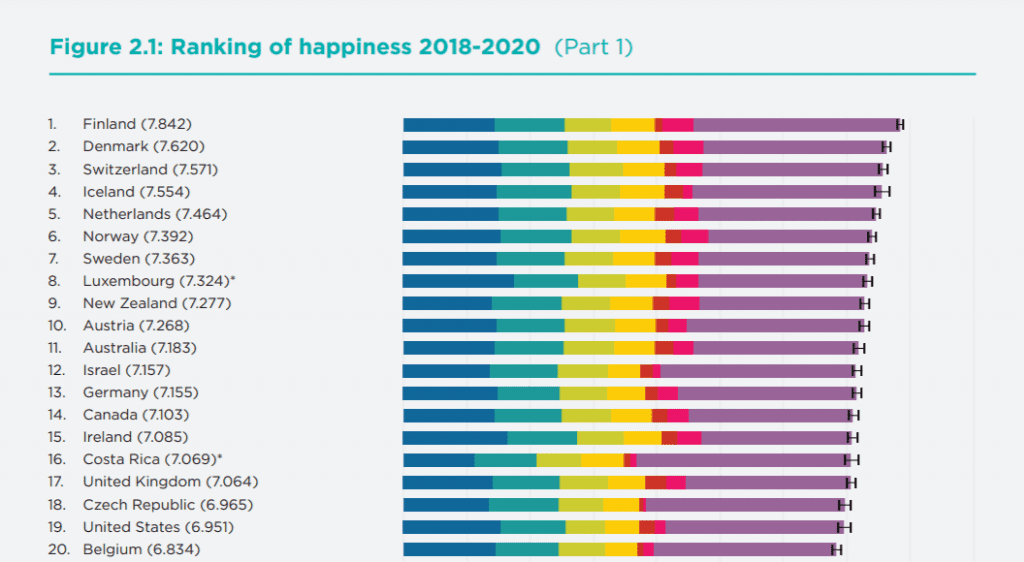 World's happiest country statistical data 2021